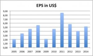 BHP Billiton Aktie - 02 EPS