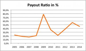 BHP Billiton Aktie - 04 Payout Ratio
