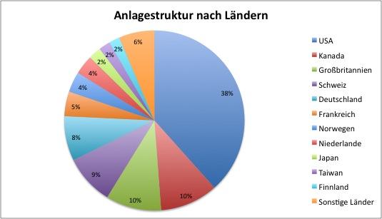 DWS Top Dividende ld - Anlagestruktur nach Ländern