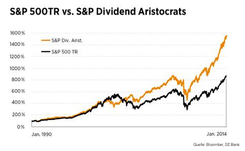 Vergleich SP500 und Dividend Aristocrats