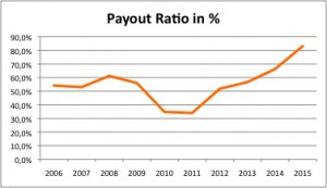 04 Payout Ratio