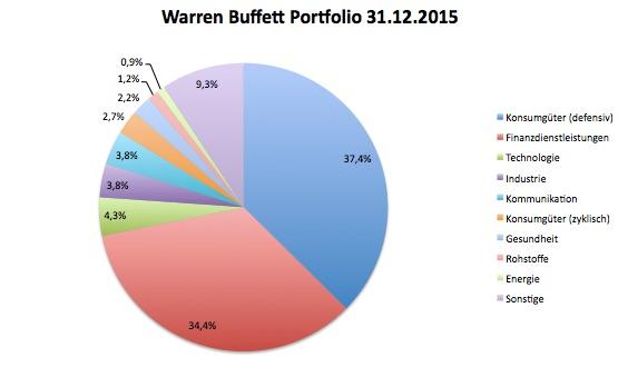 Warren Buffett Aktien Portfolio Branchen